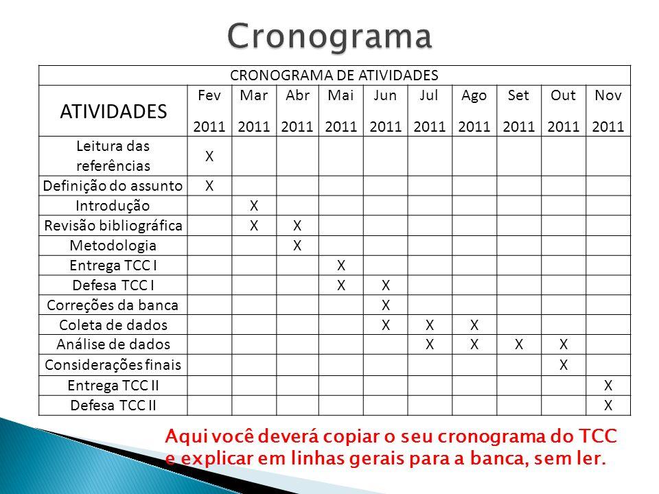 Cronograma ATIVIDADES