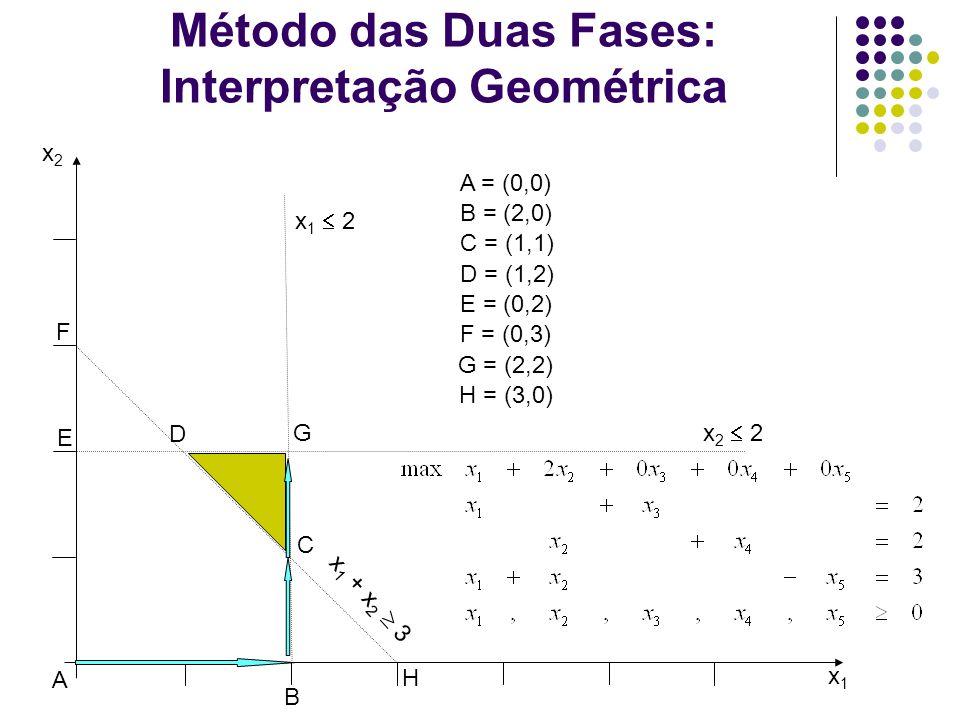 Método das Duas Fases: Interpretação Geométrica