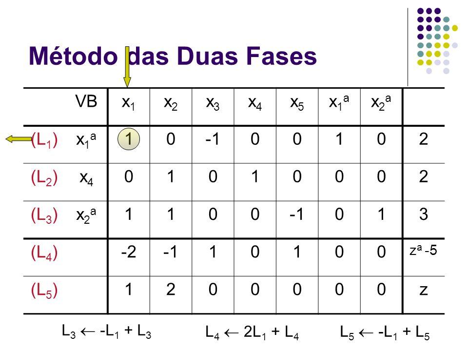 Método das Duas Fases VB x1 x2 x3 x4 x5 x1a x2a (L1) 1 -1 2 (L2) (L3)