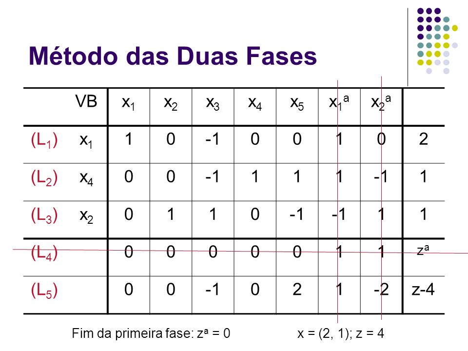 Fim da primeira fase: za = 0
