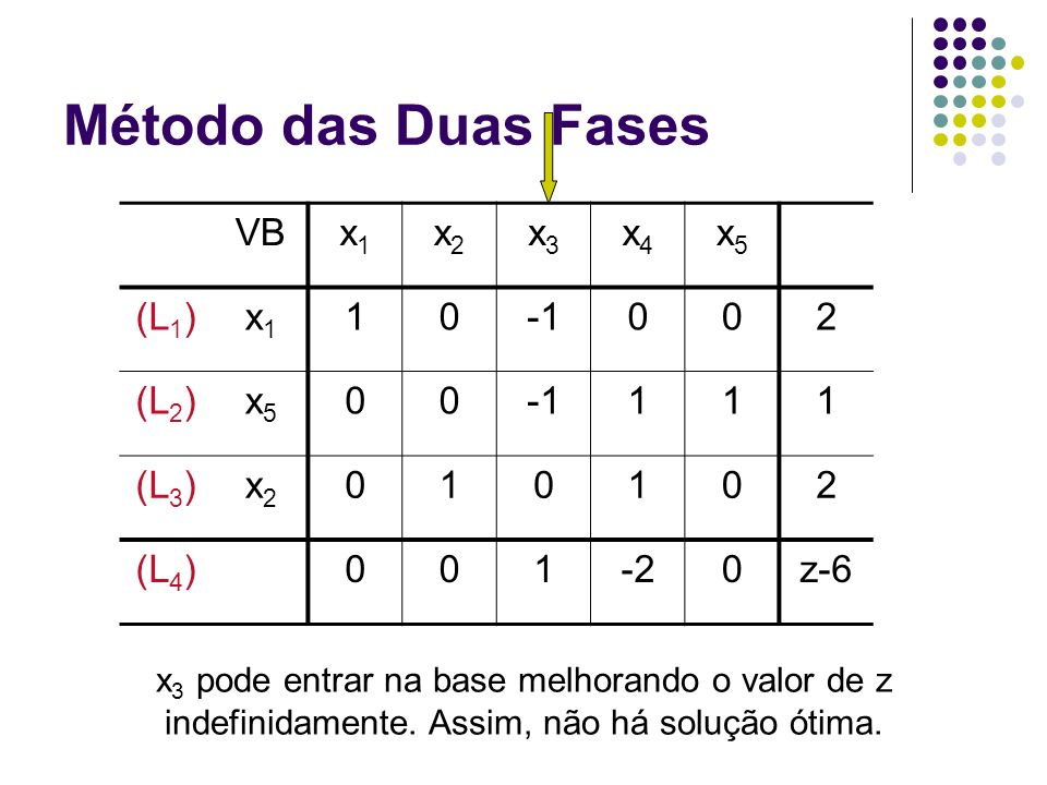 Método das Duas Fases VB x1 x2 x3 x4 x5 (L1) 1 -1 2 (L2) (L3) (L4) -2