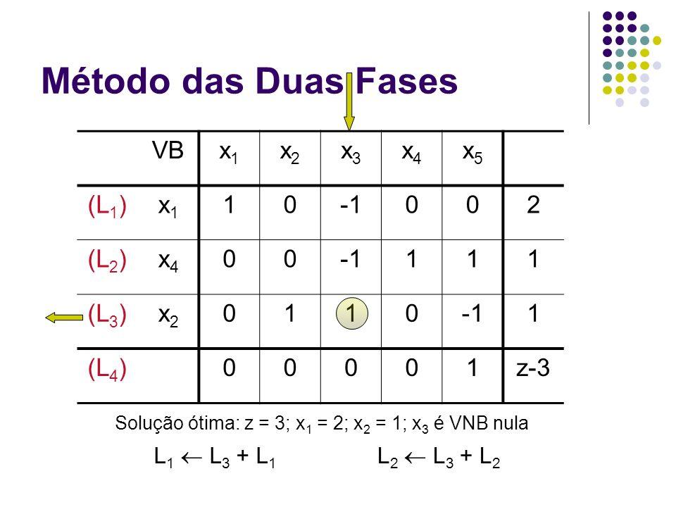 Solução ótima: z = 3; x1 = 2; x2 = 1; x3 é VNB nula