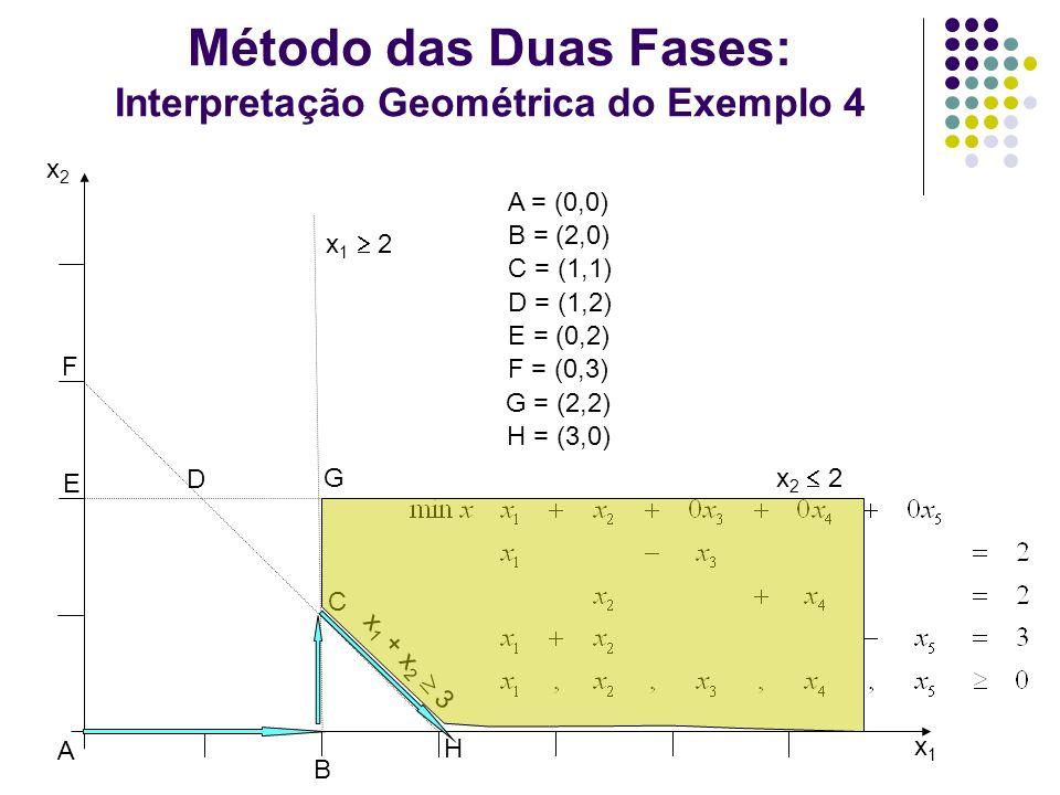 Método das Duas Fases: Interpretação Geométrica do Exemplo 4