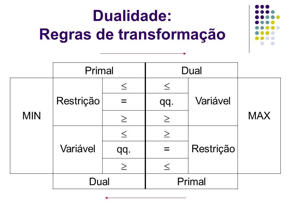 Dualidade: Regras de transformação