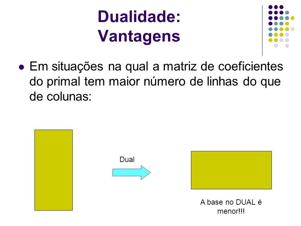 Dualidade: Vantagens Em situações na qual a matriz de coeficientes do primal tem maior número de linhas do que de colunas: