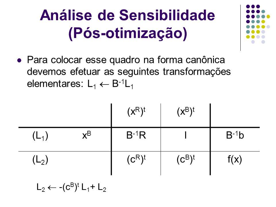 Análise de Sensibilidade (Pós-otimização)