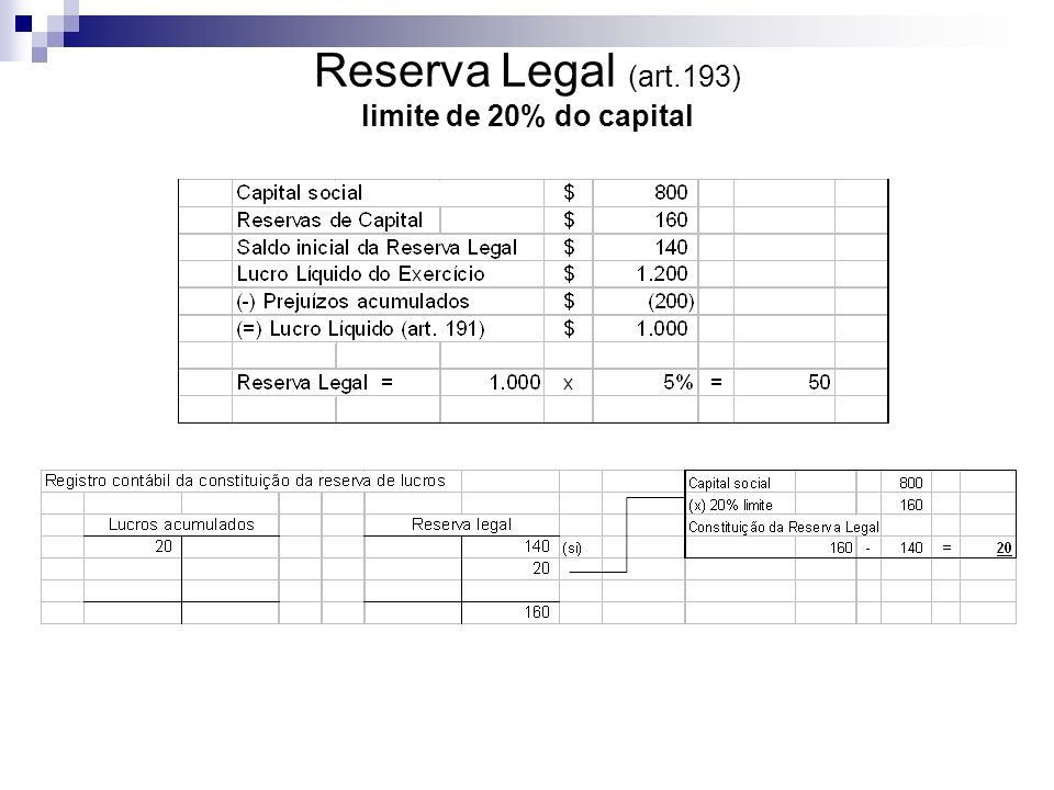 Reserva Legal (art.193) limite de 20% do capital