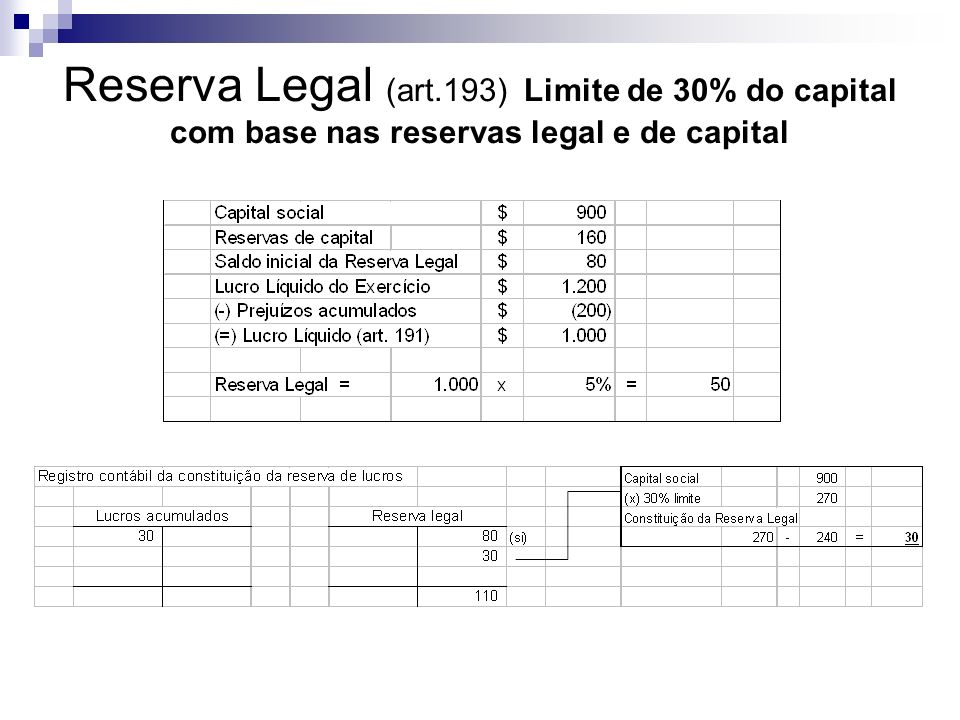 Reserva Legal (art.193) Limite de 30% do capital com base nas reservas legal e de capital