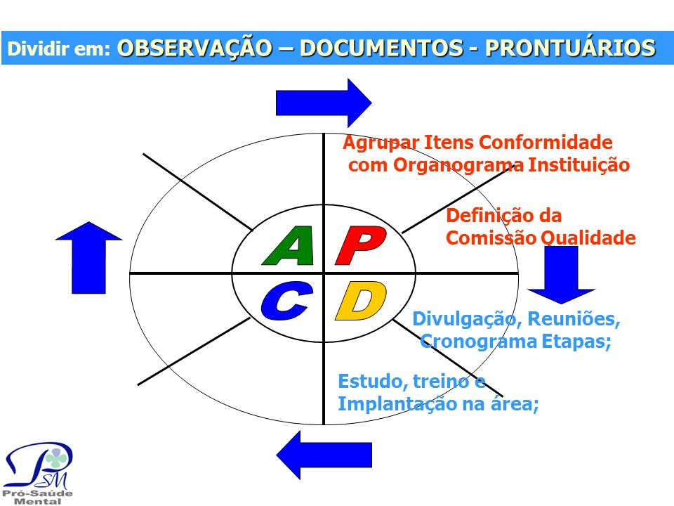 A P C D Dividir em: OBSERVAÇÃO – DOCUMENTOS - PRONTUÁRIOS