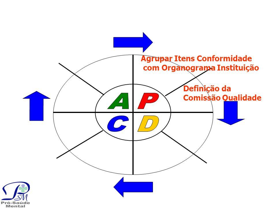 A P C D Agrupar Itens Conformidade com Organograma Instituição