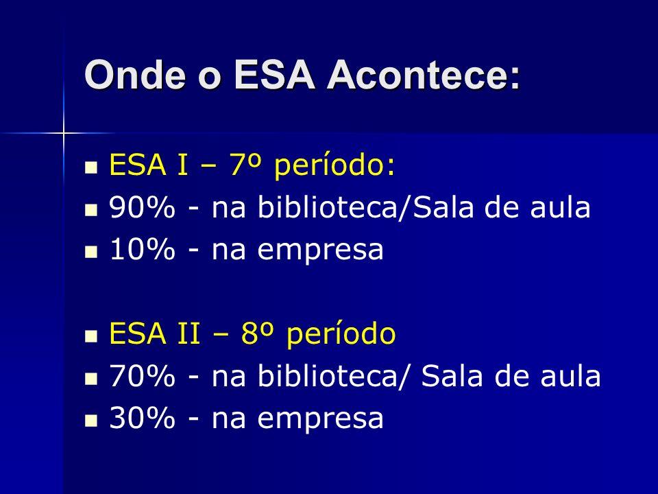 Onde o ESA Acontece: ESA I – 7º período: