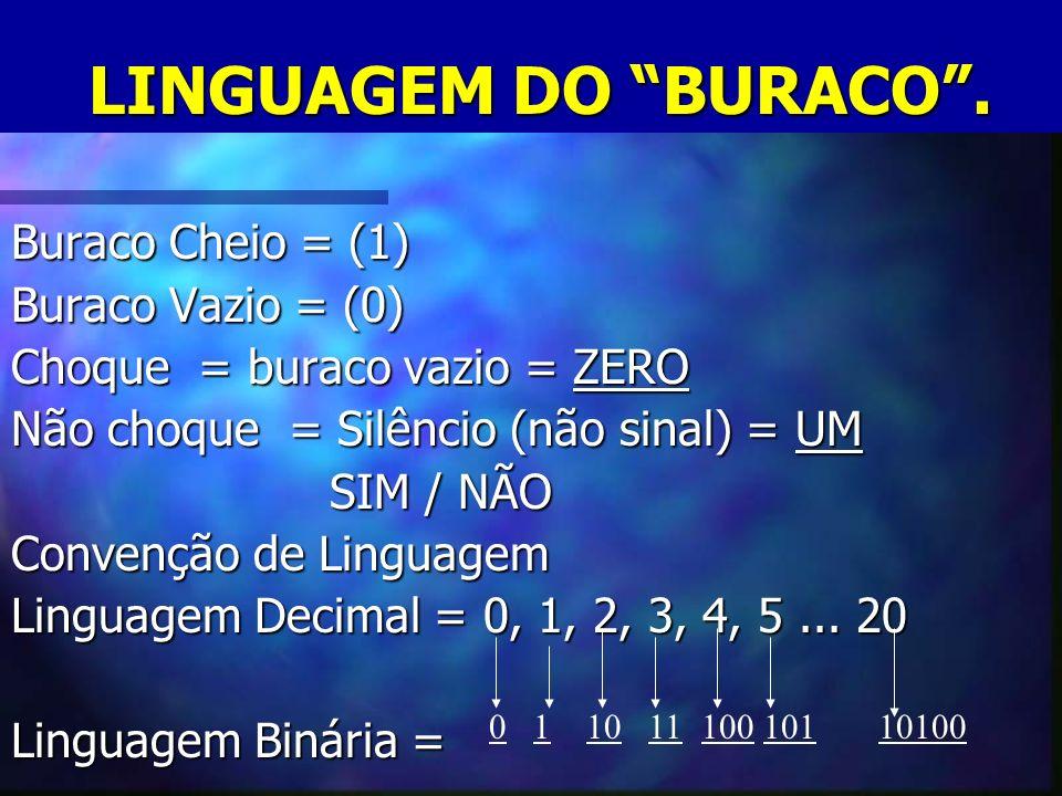 LINGUAGEM DO BURACO . Buraco Cheio = (1) Buraco Vazio = (0)