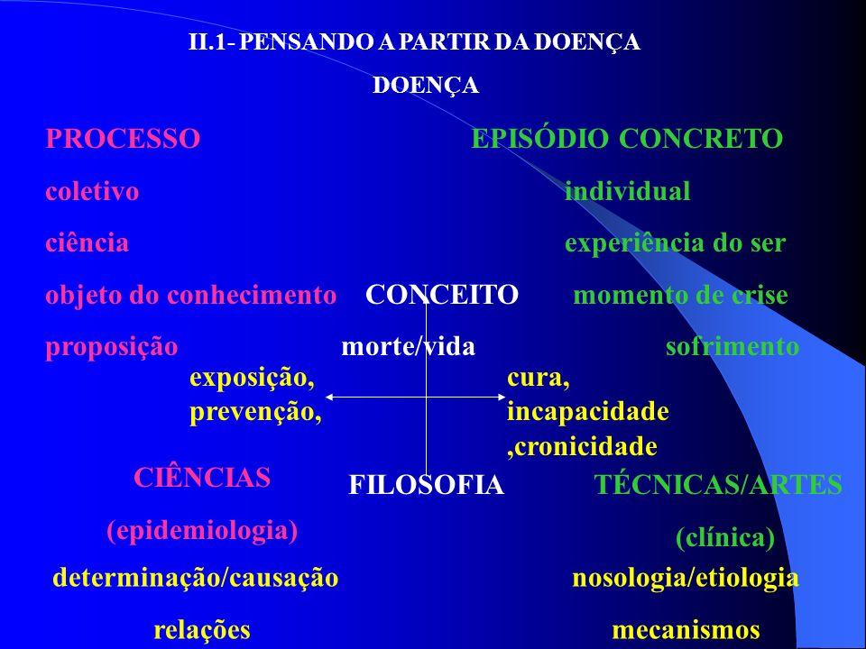 II.1- PENSANDO A PARTIR DA DOENÇA