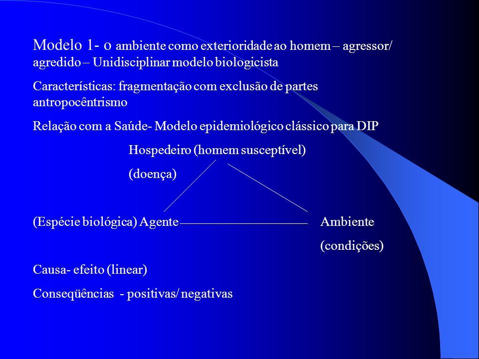 Modelo 1- o ambiente como exterioridade ao homem – agressor/ agredido – Unidisciplinar modelo biologicista