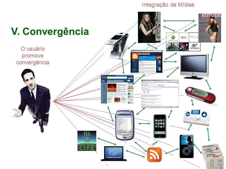 O usuário promove convergência