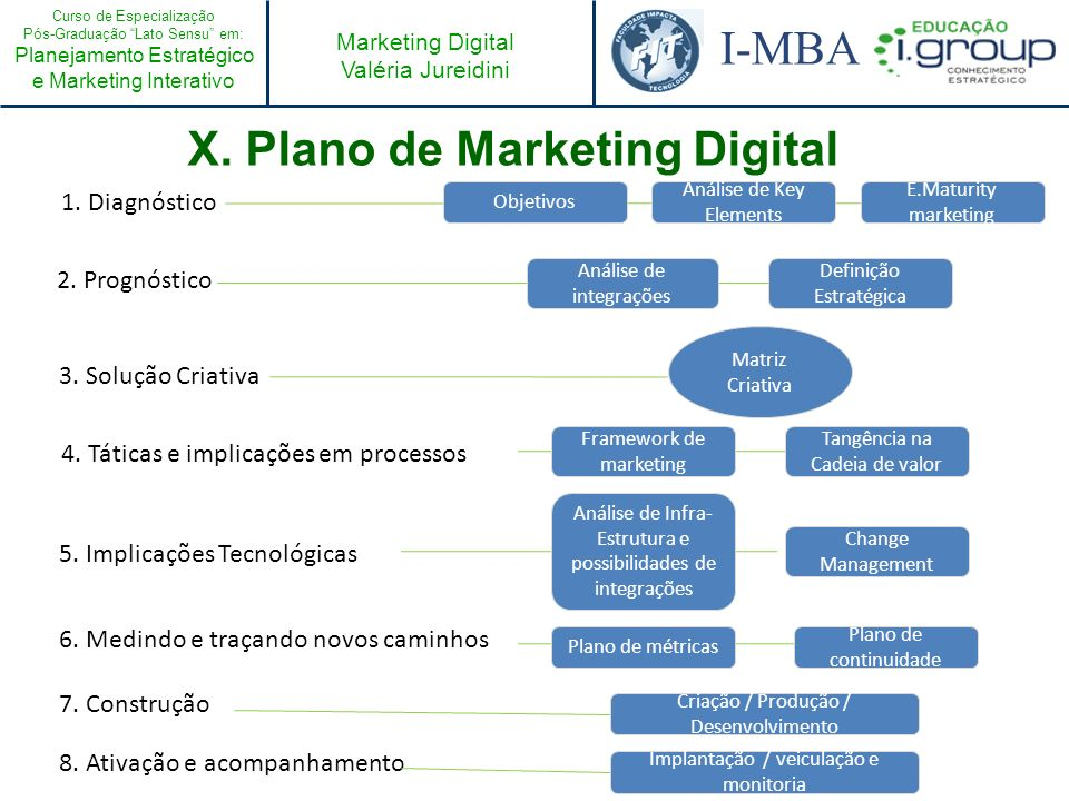 X. Plano de Marketing Digital