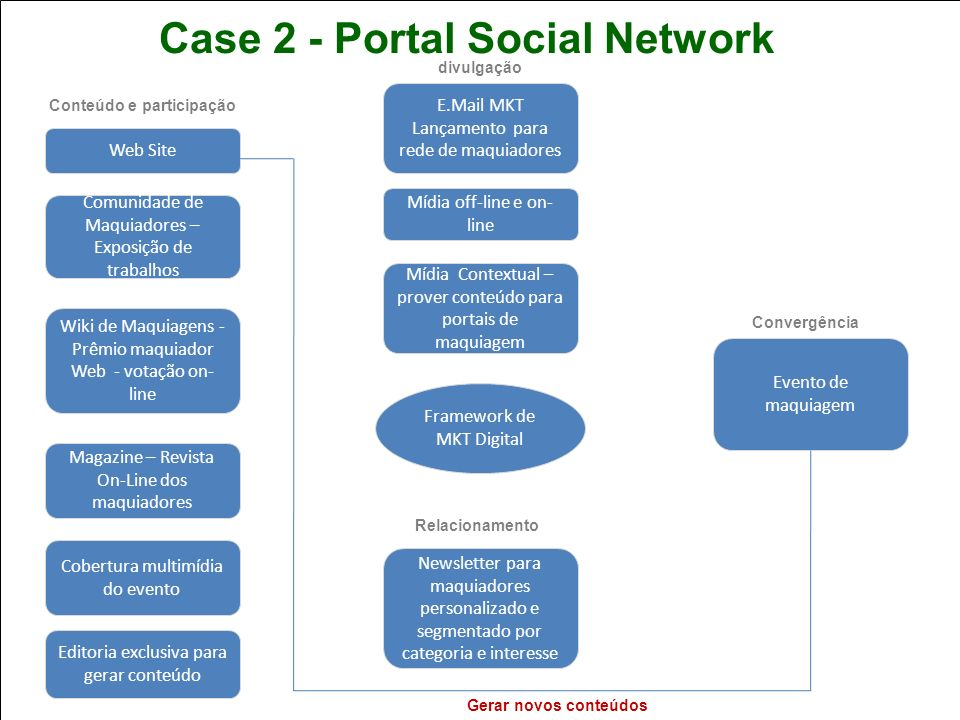 Case 2 - Portal Social Network