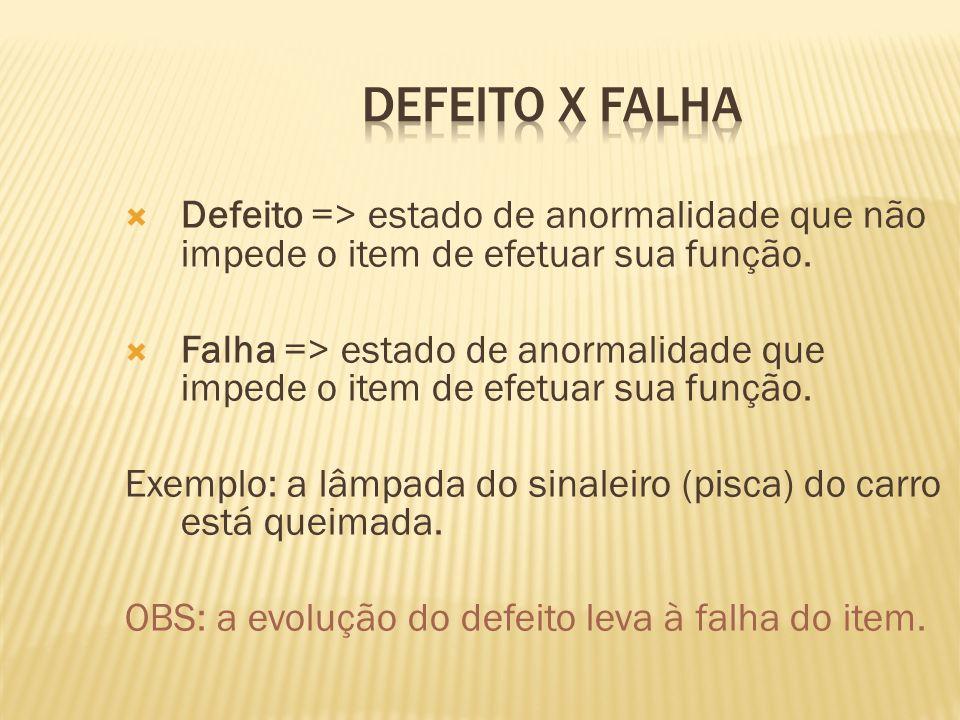Defeito x Falha Defeito => estado de anormalidade que não impede o item de efetuar sua função.