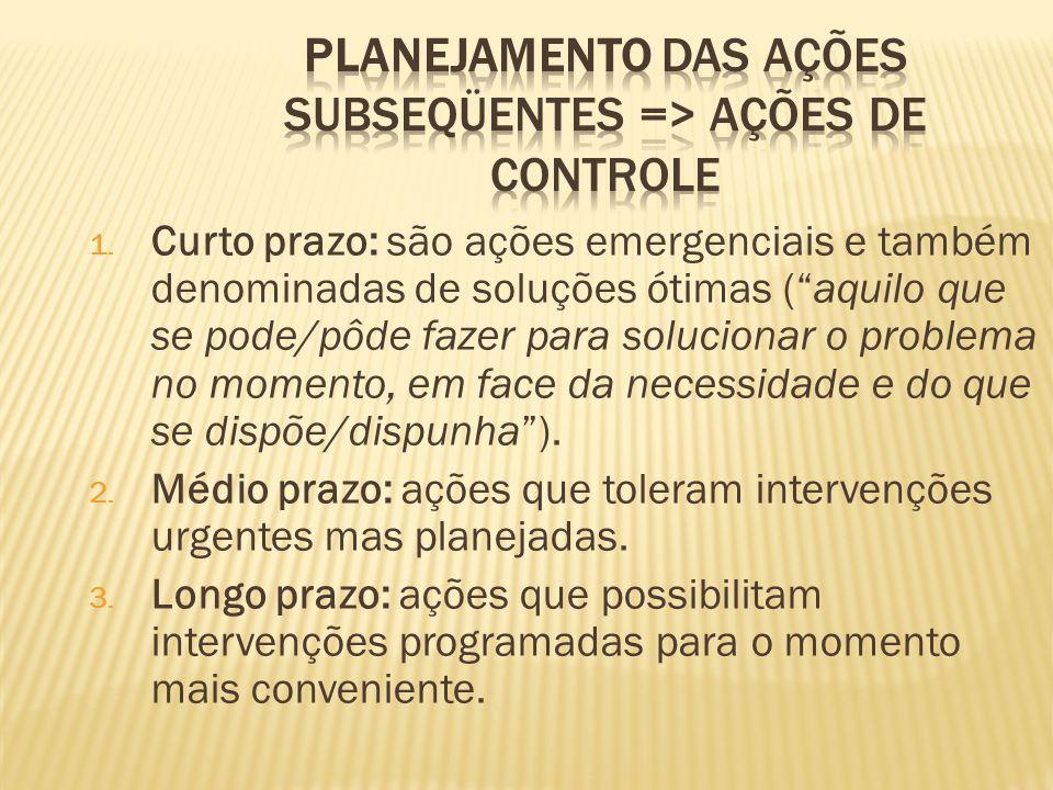 Planejamento das ações subseqüentes => ações de controle