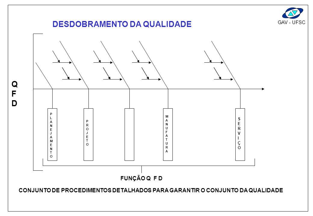 DESDOBRAMENTO DA QUALIDADE