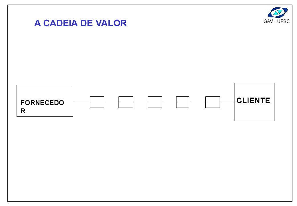 A CADEIA DE VALOR CLIENTE FORNECEDOR