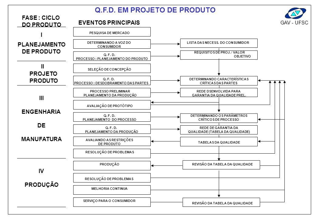 Q.F.D. EM PROJETO DE PRODUTO