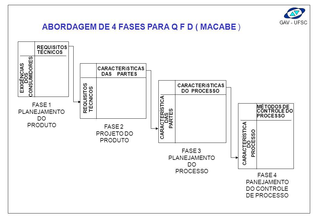ABORDAGEM DE 4 FASES PARA Q F D ( MACABE )