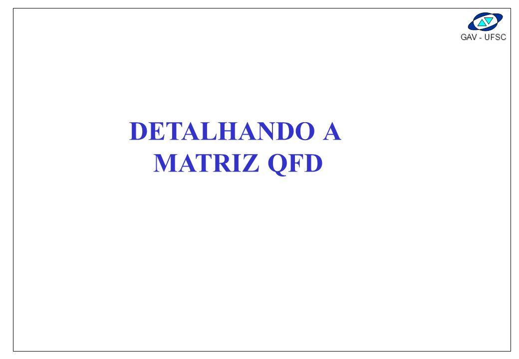DETALHANDO A MATRIZ QFD