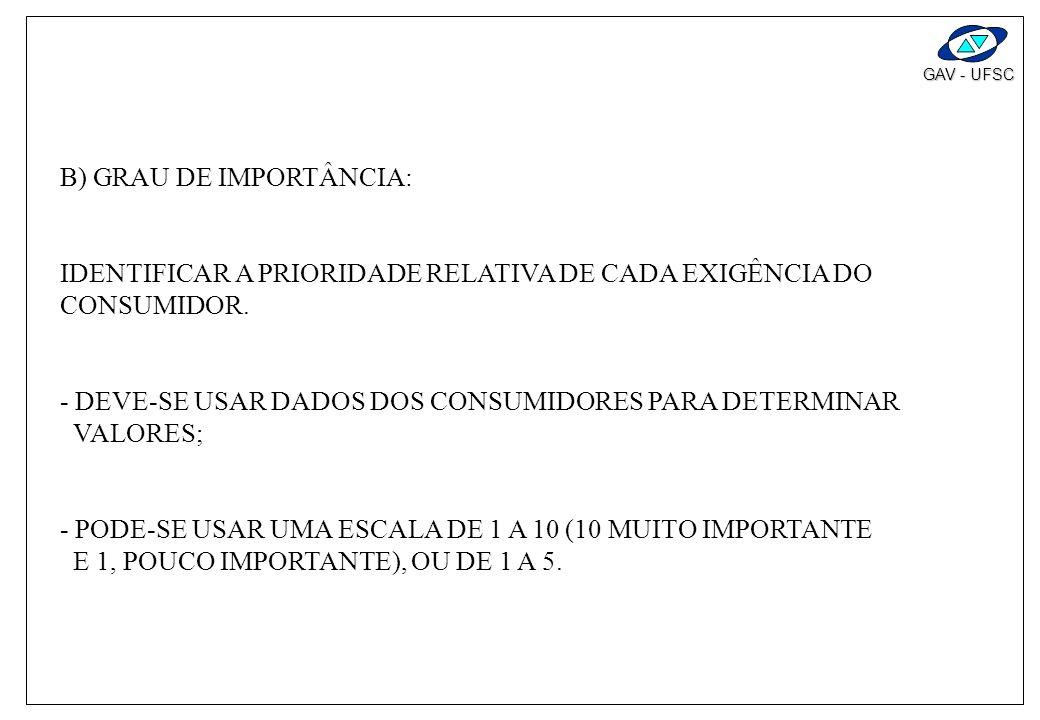 B) GRAU DE IMPORTÂNCIA:
