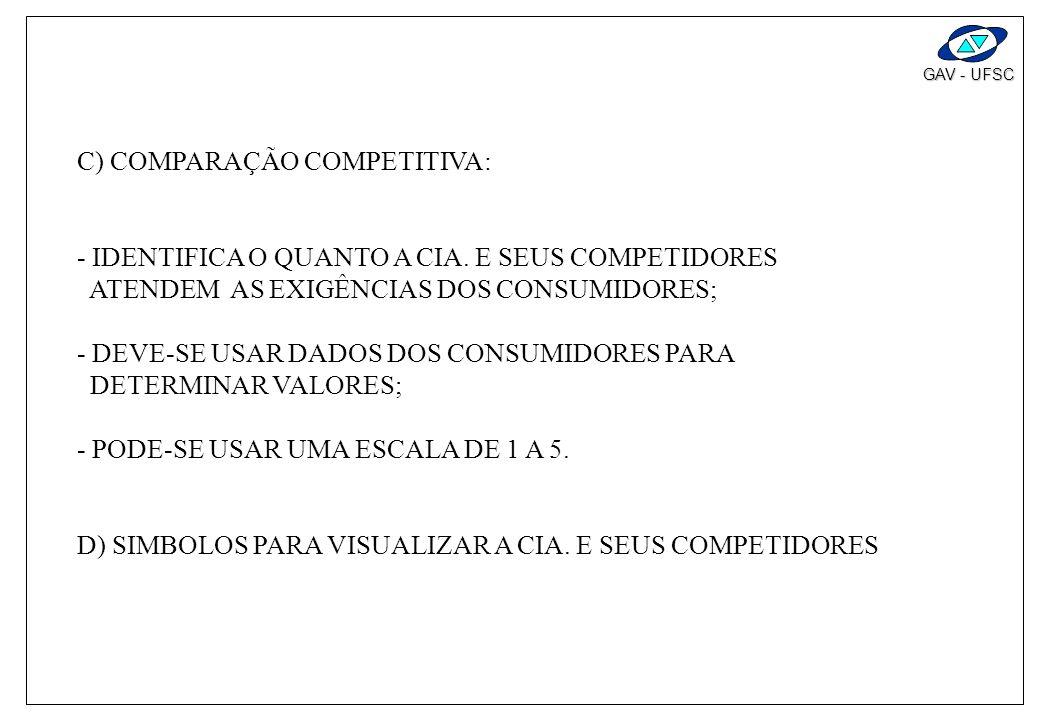 C) COMPARAÇÃO COMPETITIVA: