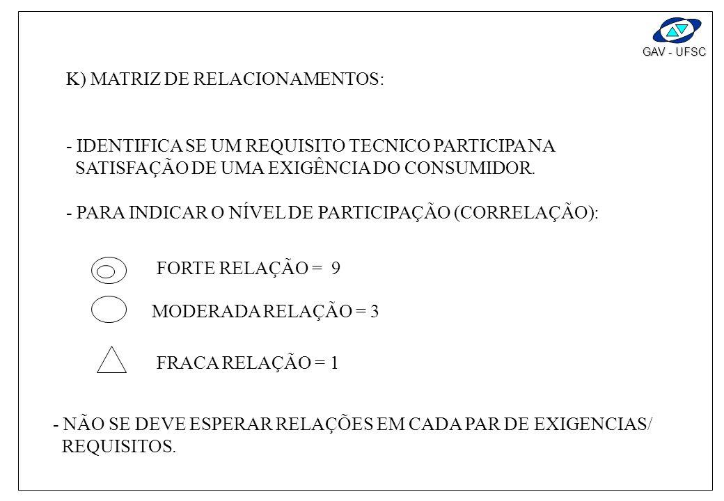 K) MATRIZ DE RELACIONAMENTOS: