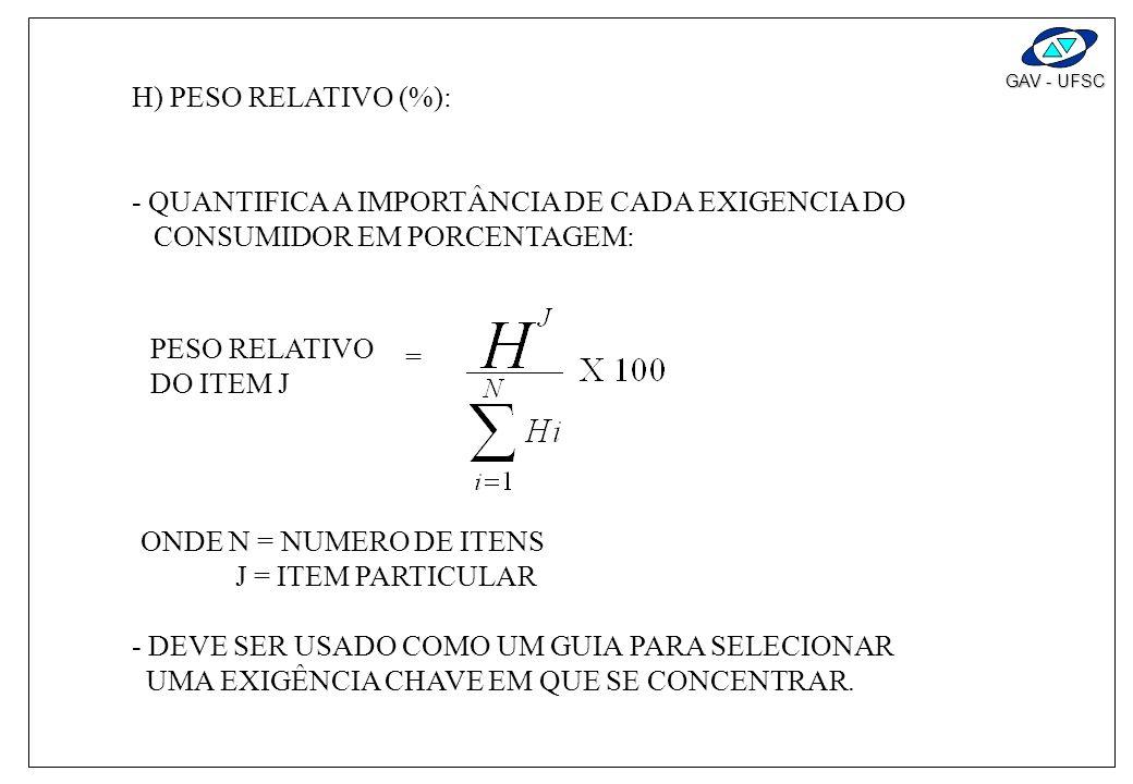H) PESO RELATIVO (%):- QUANTIFICA A IMPORTÂNCIA DE CADA EXIGENCIA DO. CONSUMIDOR EM PORCENTAGEM: PESO RELATIVO.