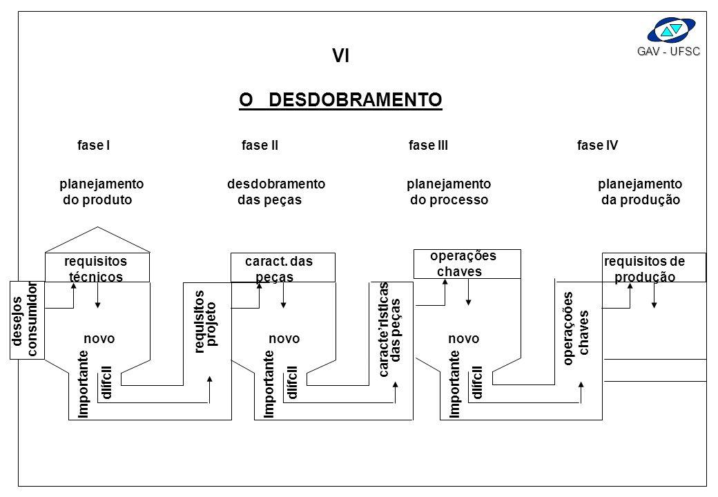 VI O DESDOBRAMENTO fase I fase II fase III fase IV planejamento