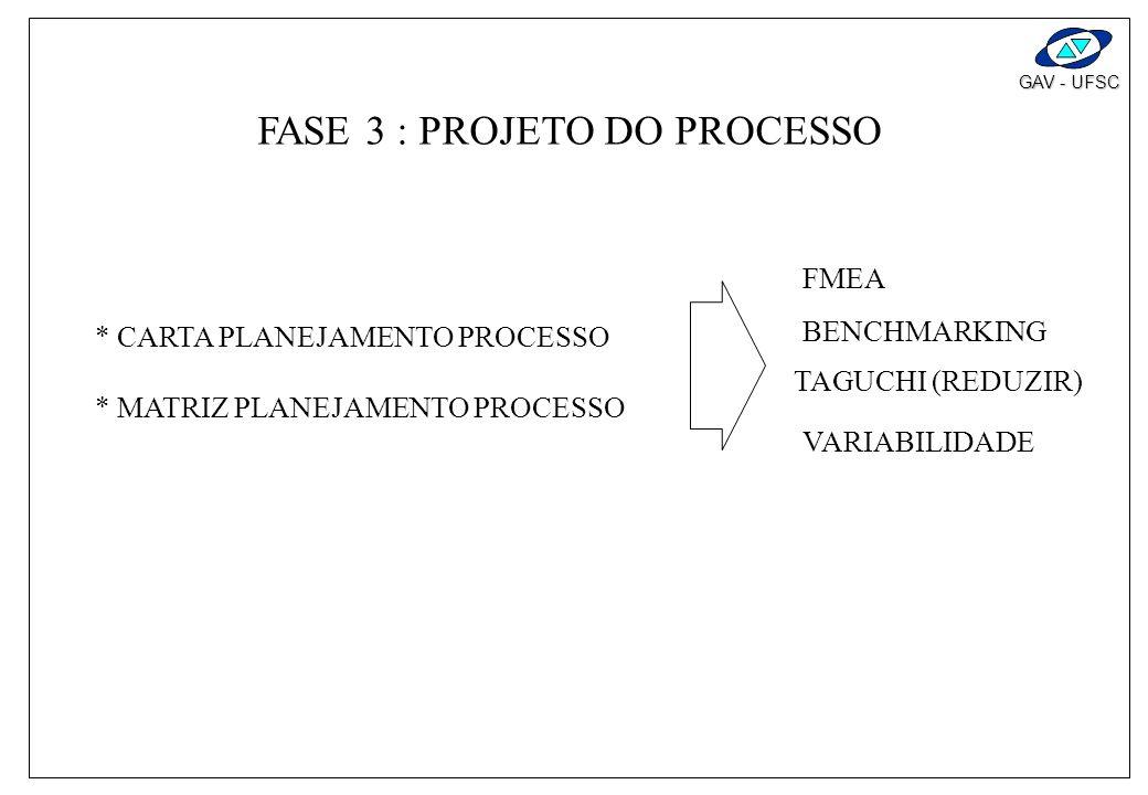 FASE 3 : PROJETO DO PROCESSO