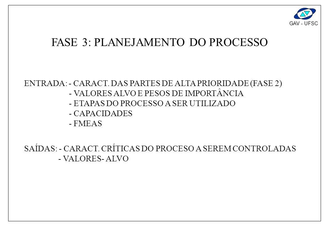 FASE 3: PLANEJAMENTO DO PROCESSO
