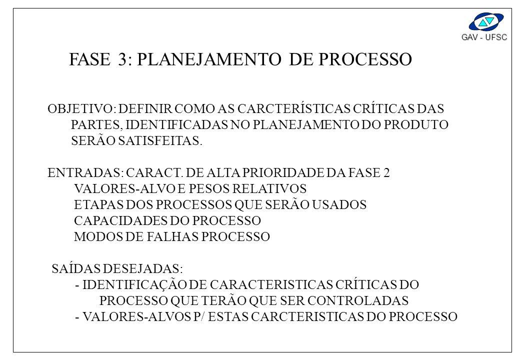 FASE 3: PLANEJAMENTO DE PROCESSO