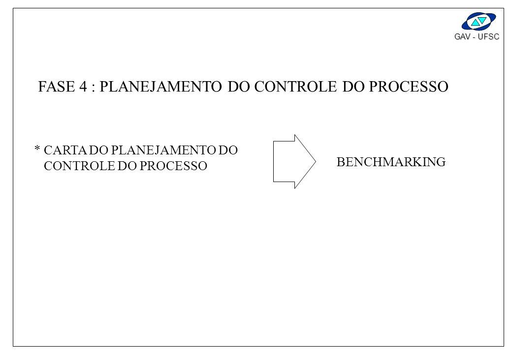 FASE 4 : PLANEJAMENTO DO CONTROLE DO PROCESSO