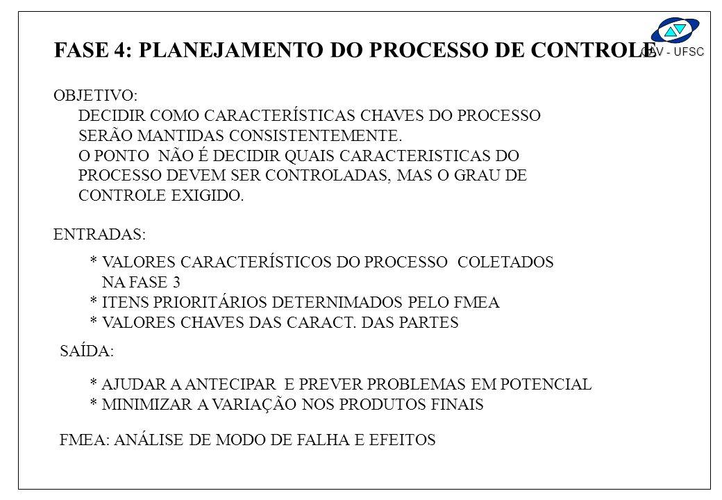 FASE 4: PLANEJAMENTO DO PROCESSO DE CONTROLE