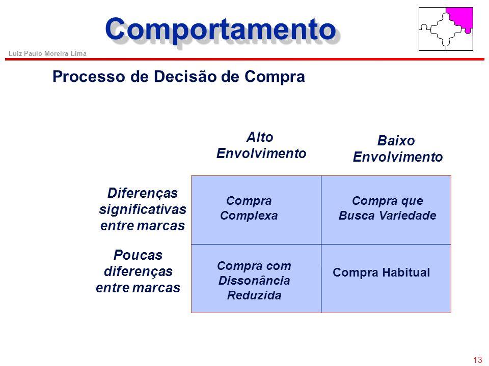Comportamento Processo de Decisão de Compra Alto Baixo Envolvimento