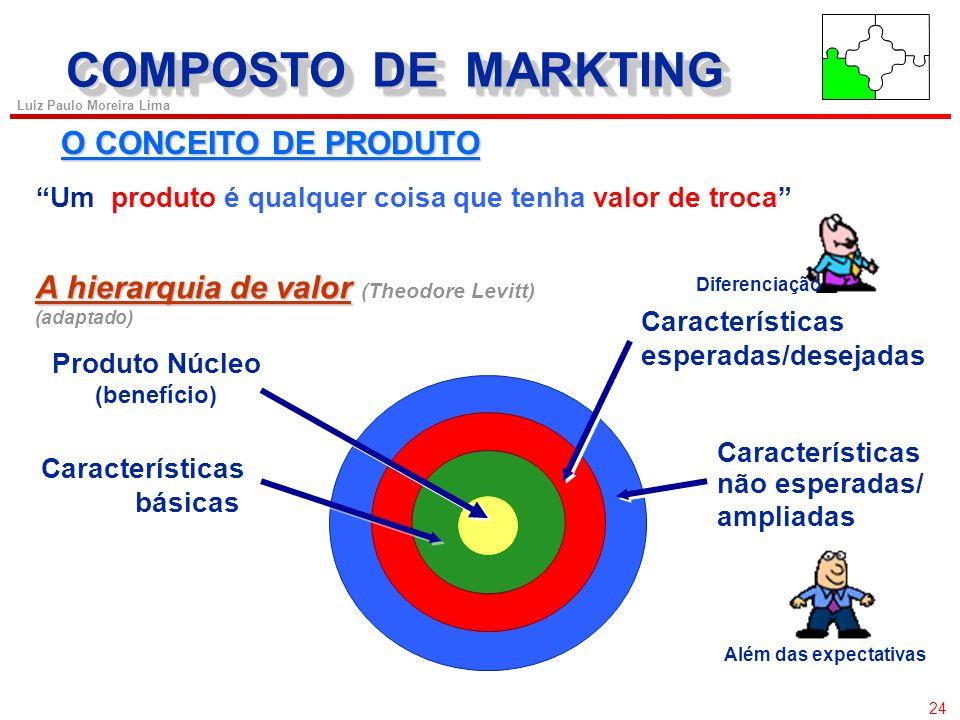 COMPOSTO DE MARKTING O CONCEITO DE PRODUTO