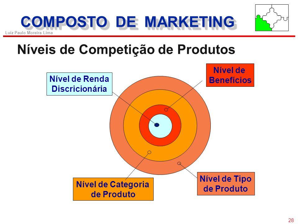 COMPOSTO DE MARKETING Níveis de Competição de Produtos Nível de