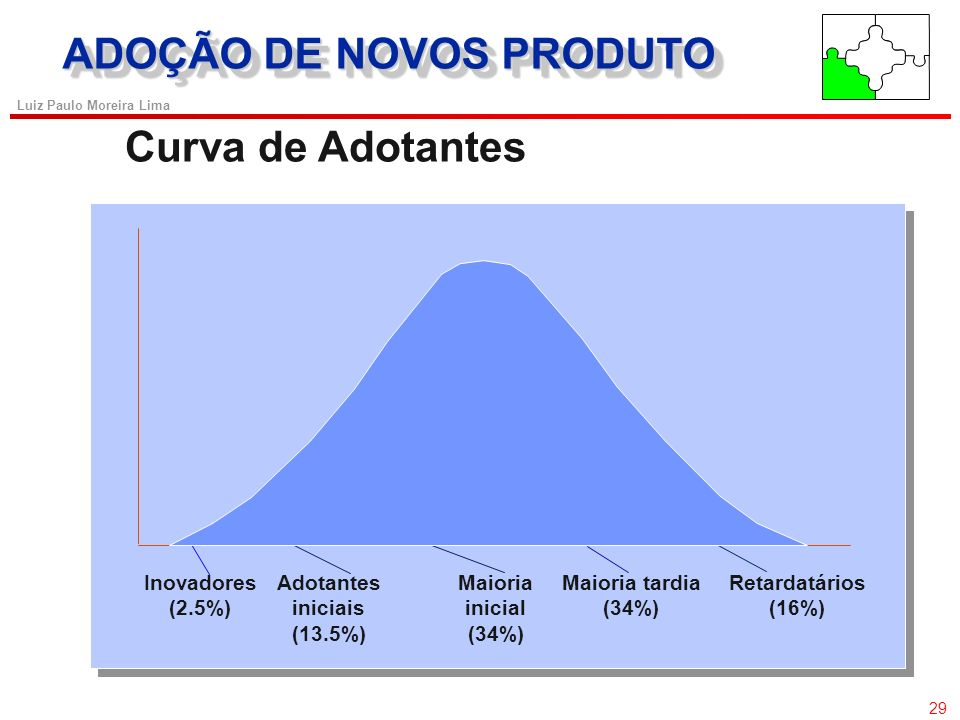Adotantes iniciais (13.5%)