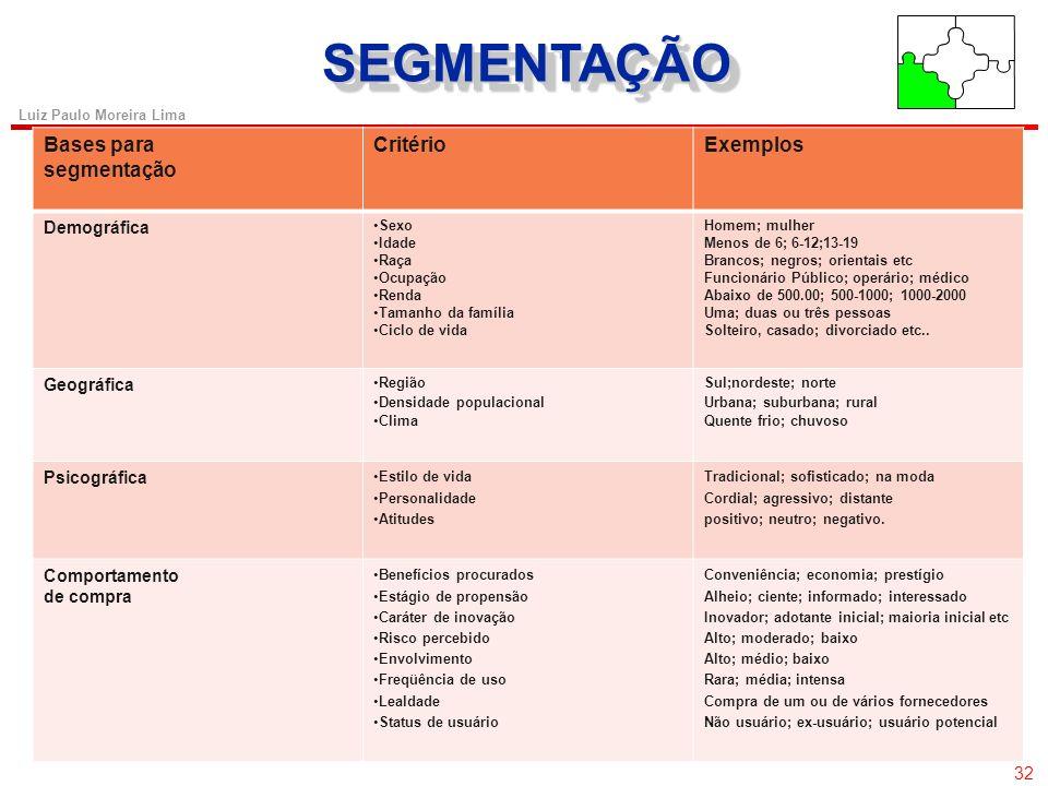 SEGMENTAÇÃO Bases para segmentação Critério Exemplos Demográfica