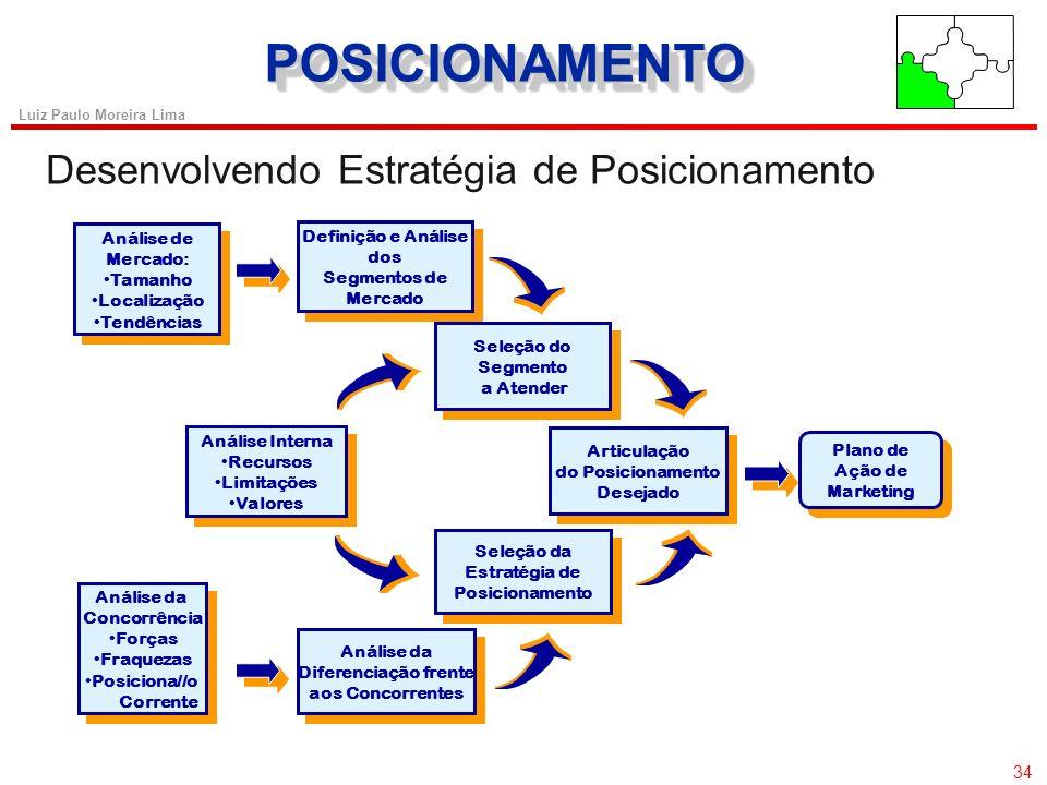 POSICIONAMENTO Desenvolvendo Estratégia de Posicionamento Análise de