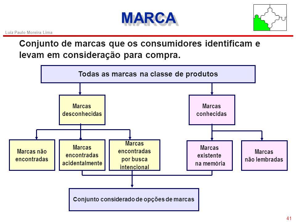 MARCA Conjunto de marcas que os consumidores identificam e levam em consideração para compra. Todas as marcas na classe de produtos.