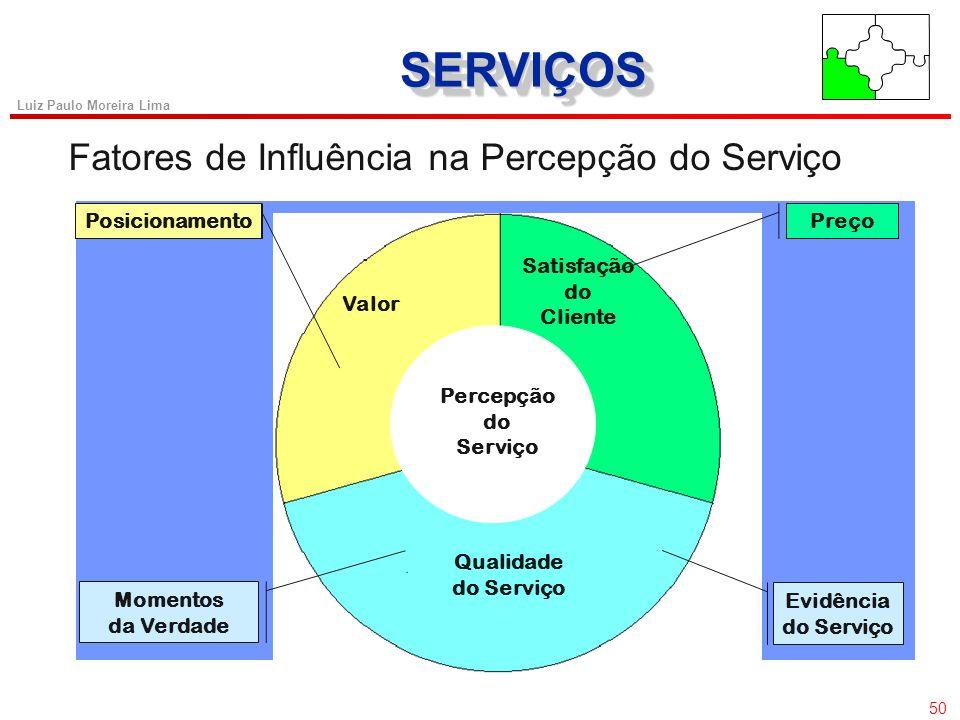 SERVIÇOS Fatores de Influência na Percepção do Serviço Posicionamento