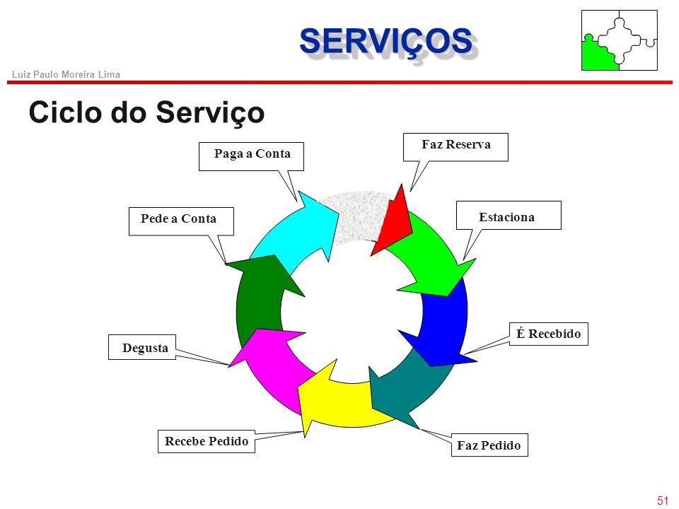 SERVIÇOS Ciclo do Serviço 51 Degusta Faz Reserva Paga a Conta