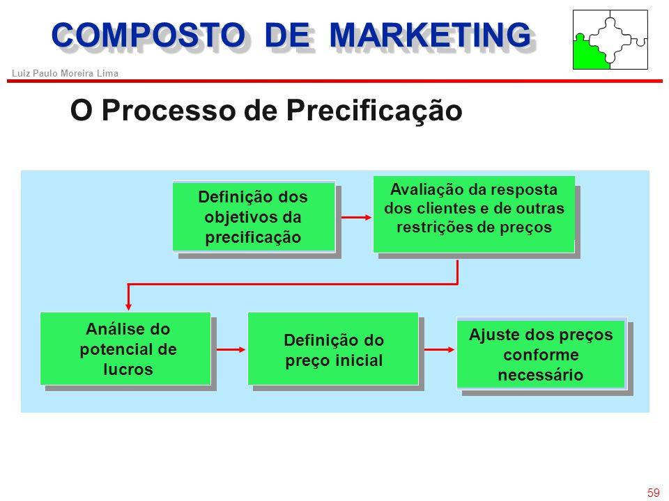 COMPOSTO DE MARKETING O Processo de Precificação