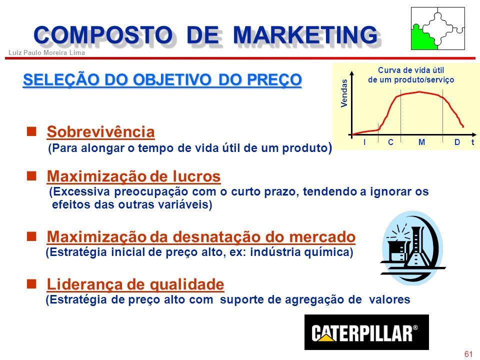 COMPOSTO DE MARKETING SELEÇÃO DO OBJETIVO DO PREÇO Sobrevivência