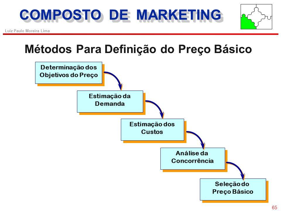 COMPOSTO DE MARKETING Métodos Para Definição do Preço Básico